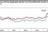 Рубль борется с санкциями в одиночку